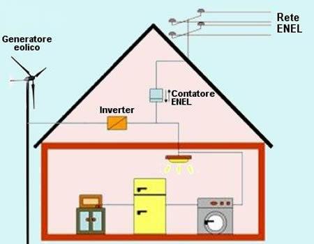 Liberamente tv k03 kit mini generatore eolico - Energia pura casa enel ...